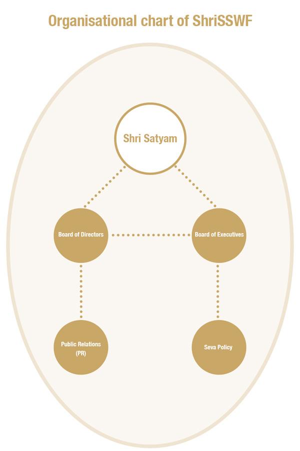 ShriSSWF organizational chart